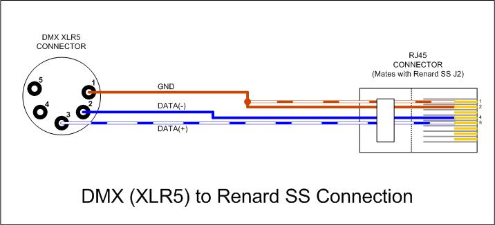 wiring diagram cat5 to dmx dmx xlr cable wiring diagram dmx database wiring diagram images xlr 4 pin wiring diagram