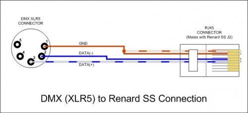 Wiki Dmx Xlr To Renard Ss Connection Jpg