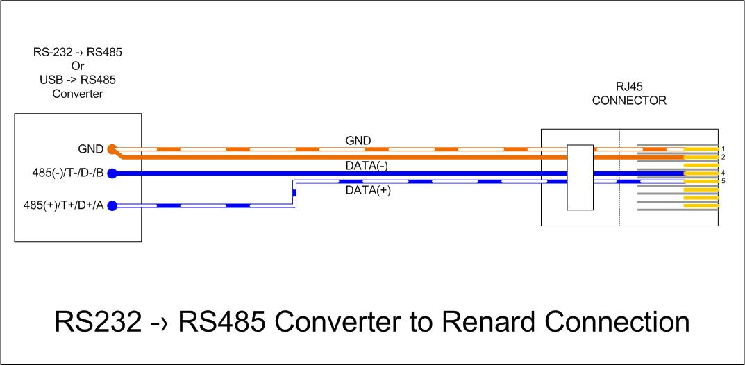 Wiki_ _RS485_to_Renard_Connection renard data cables doityourselfchristmas com usb to rs232 wiring diagram at n-0.co