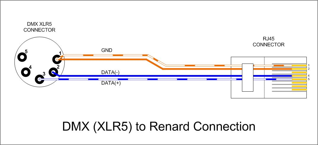 Wiki_ _DMX_%28XLR%29_to_Renard_Connection file wiki dmx (xlr) to renard connection jpg Mic Cable XLR Wiring-Diagram at eliteediting.co