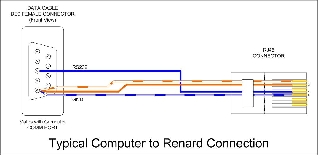 Wiki_ _Serial_to_Renard_RJ45_Connection renard data cables doityourselfchristmas com rs485 wiring diagram serial at mr168.co