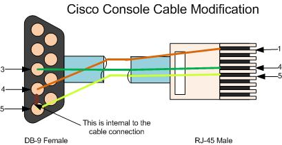 file cisco 2 ren pinout jpg doityourselfchristmas com rh doityourselfchristmas com RJ45 Rollover Cable vs Standard RJ45 Crossover Cable Diagram