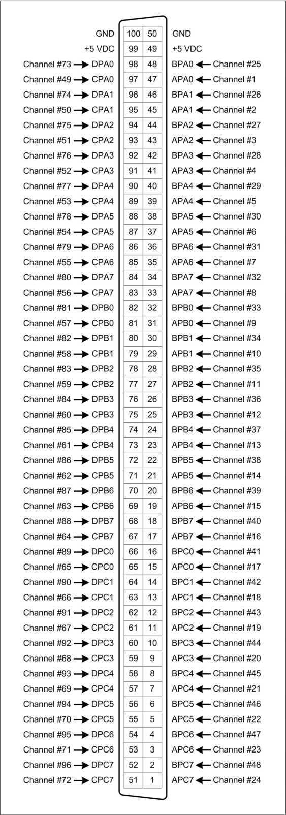 PCI DIO 96_Pinout file pci dio 96 pinout jpg doityourselfchristmas com pci pinout diagram at reclaimingppi.co
