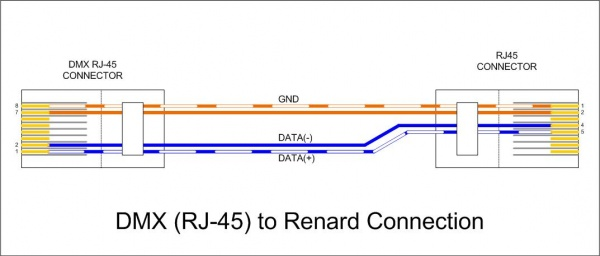 renard data cables